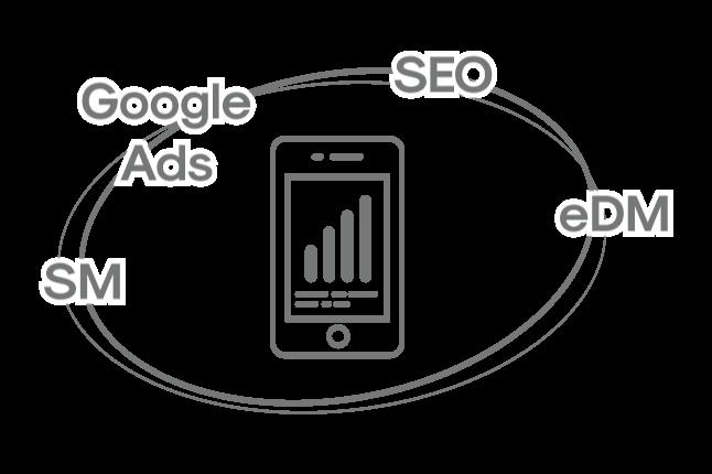 Google Ads, SEO, SEM